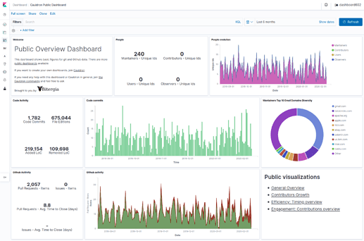 Screenshot_2020-02-18 Cauldron Public Dashboard - Kibana(1)